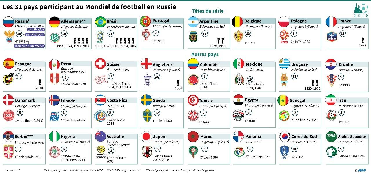 Les 32 Participants au Mondial de football 2018